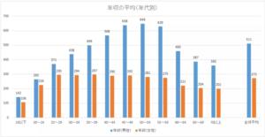民間給与の実態調査結果(国税局)平成27年(2015年)7月更新版