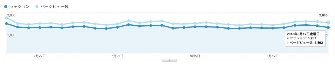 サイトのセッション数・PV数
